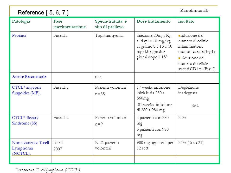 Reference [ 5, 6, 7 ] Zanolimumab *cutaneous T-cell lymphoma (CTCL)